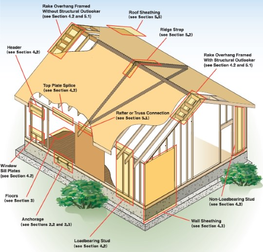 Imagem de American Wood Council